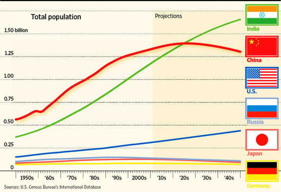 Indias Population Problems Population Growth Of India Compared With Other Countries