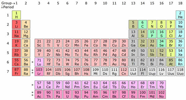 Atoms And Elements Parts And Properties Of An Atom Compounds