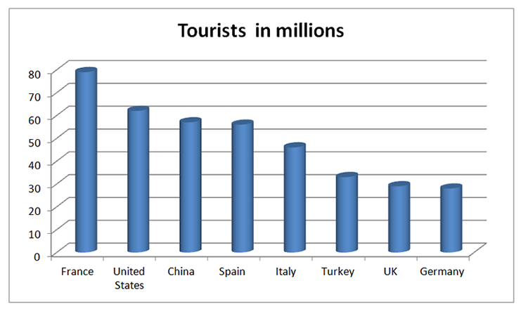 tourist destination in millions